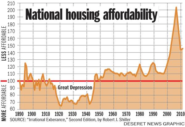 National Housing Prices Graph